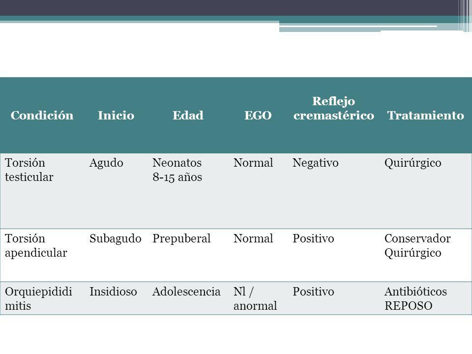 Condición Inicio. Edad. EGO. Reflejo cremastérico. Tratamiento. Torsión testicular. Agudo. Neonatos.