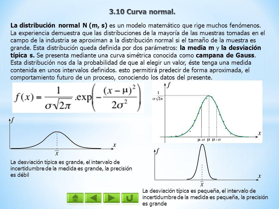 3.10 Curva normal.