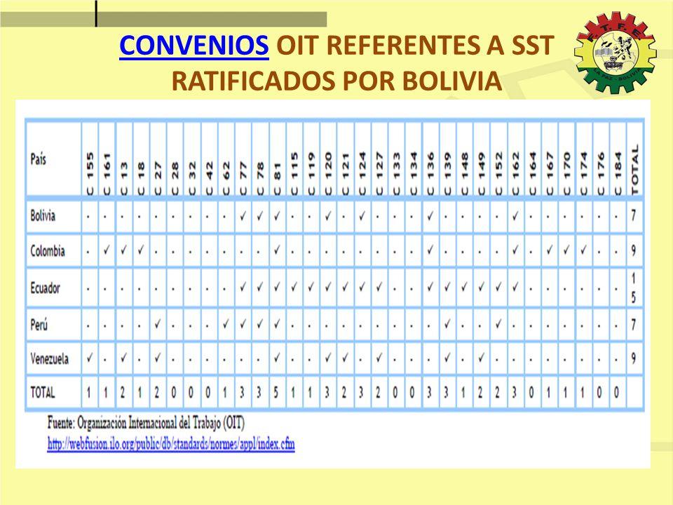 CONVENIOS OIT REFERENTES A SST RATIFICADOS POR BOLIVIA