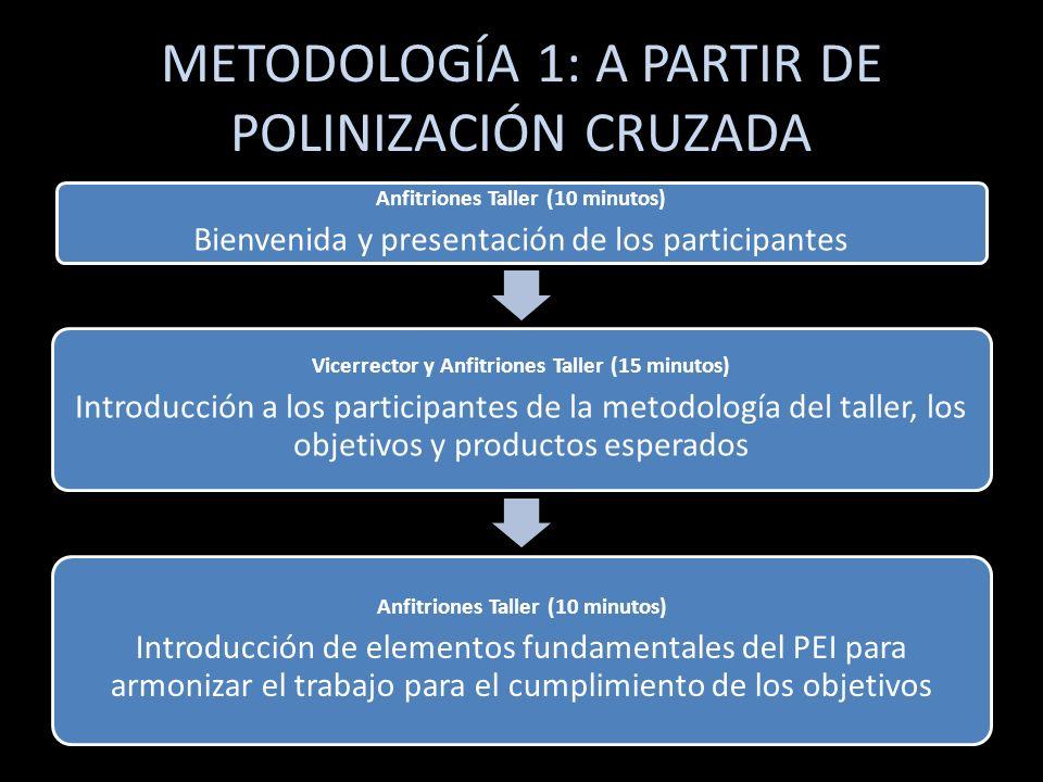 METODOLOGÍA 1: A PARTIR DE POLINIZACIÓN CRUZADA