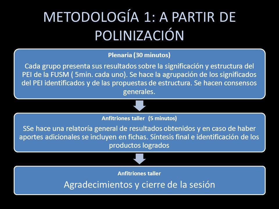 METODOLOGÍA 1: A PARTIR DE POLINIZACIÓN