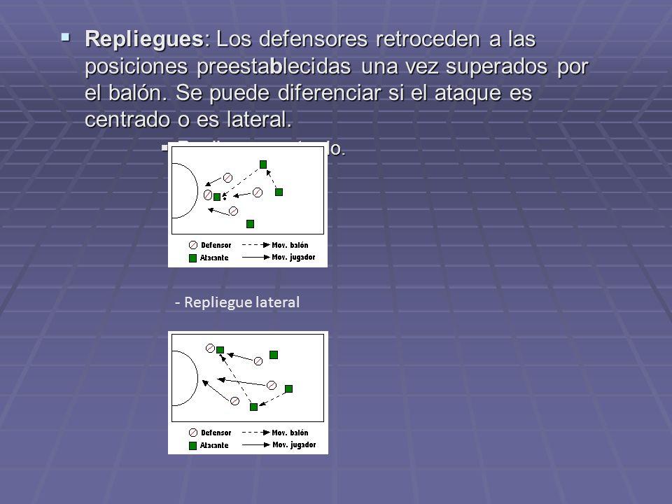 Repliegues: Los defensores retroceden a las posiciones preestablecidas una vez superados por el balón. Se puede diferenciar si el ataque es centrado o es lateral.
