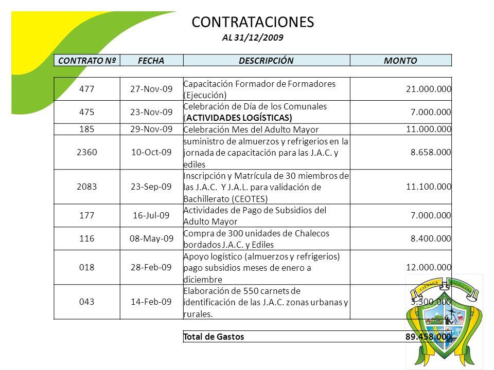CONTRATACIONES AL 31/12/2009 CONTRATO Nº FECHA DESCRIPCIÓN MONTO 477