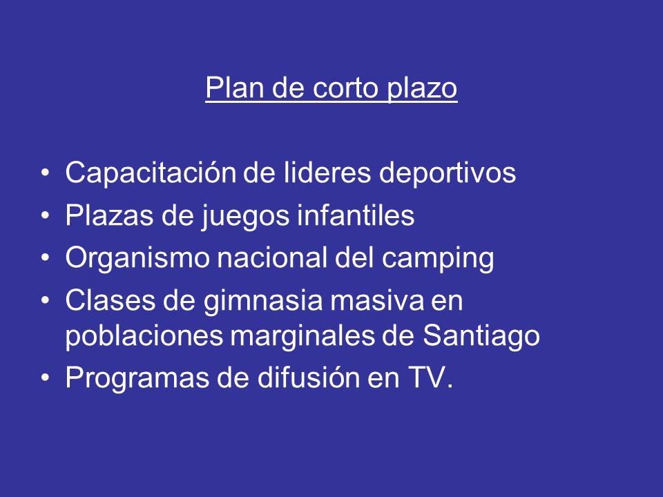 Plan de corto plazo Capacitación de lideres deportivos. Plazas de juegos infantiles. Organismo nacional del camping.