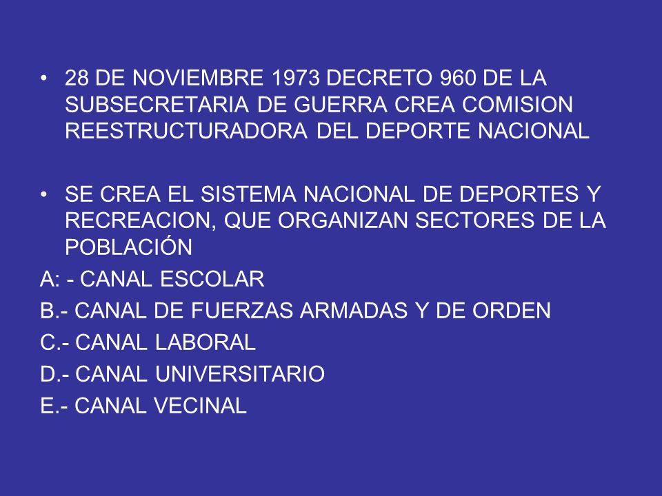 28 DE NOVIEMBRE 1973 DECRETO 960 DE LA SUBSECRETARIA DE GUERRA CREA COMISION REESTRUCTURADORA DEL DEPORTE NACIONAL