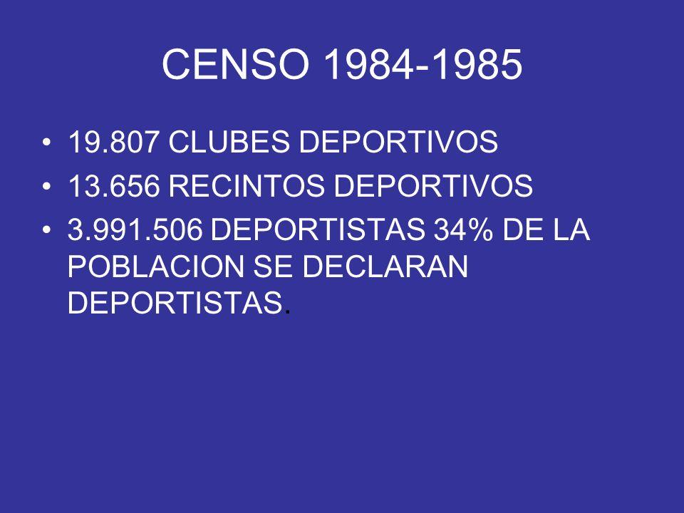 CENSO 1984-1985 19.807 CLUBES DEPORTIVOS 13.656 RECINTOS DEPORTIVOS