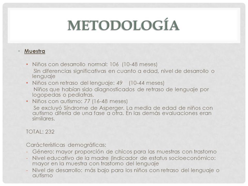 METODOLOGÍA Muestra Niños con desarrollo normal: 106 (10-48 meses)