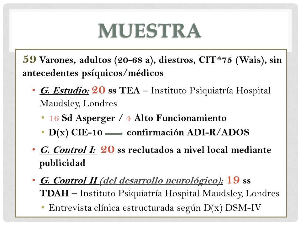 muestra59 Varones, adultos (20-68 a), diestros, CIT*75 (Wais), sin antecedentes psíquicos/médicos.