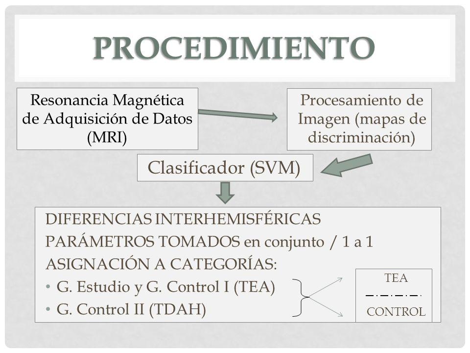 procedimiento Clasificador (SVM)