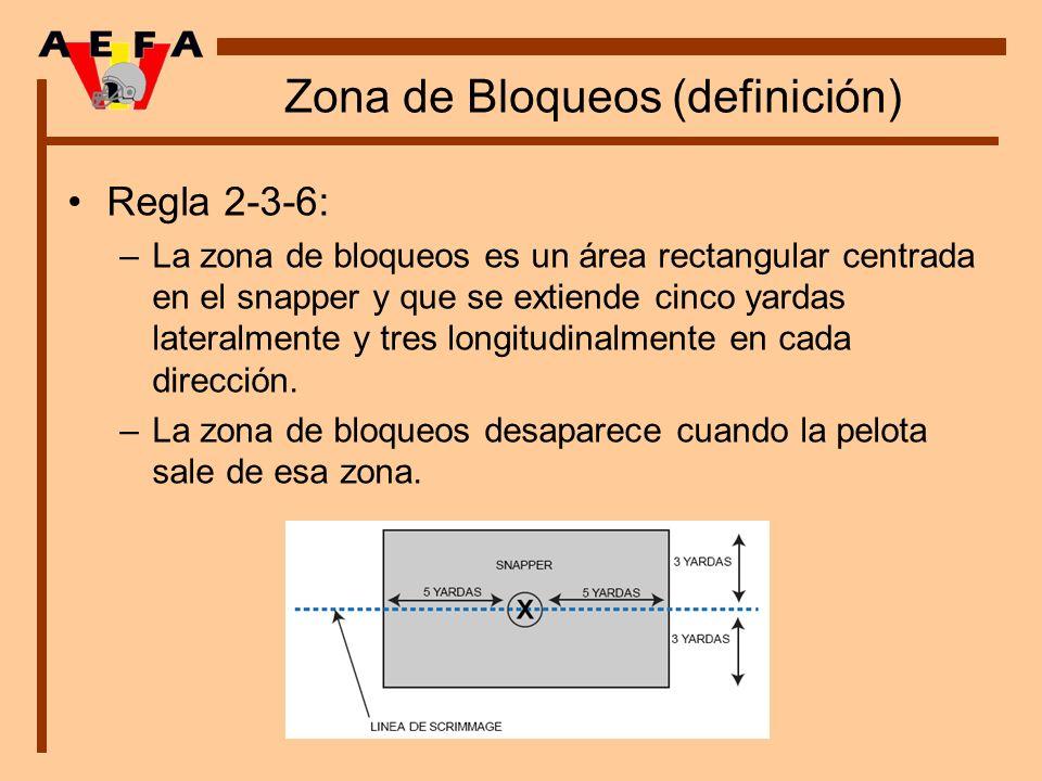 Zona de Bloqueos (definición)