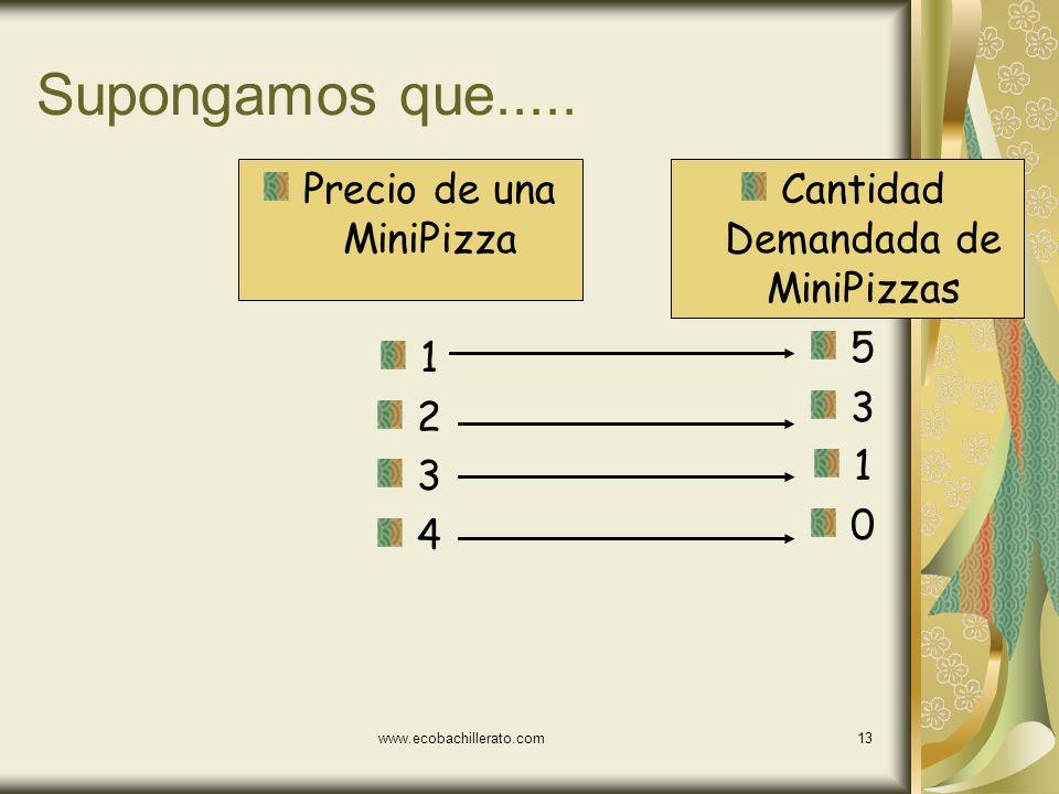Supongamos que..... Precio de una MiniPizza 1 2 3 4