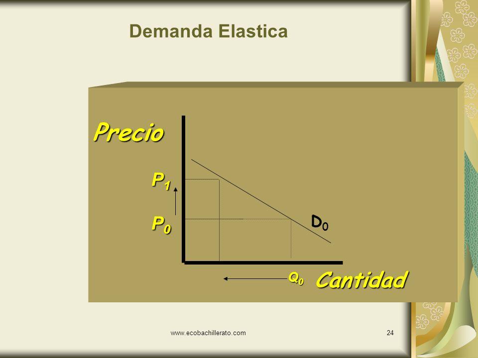 Demanda Elastica Precio P1 P0 D0 Q0 Cantidad www.ecobachillerato.com