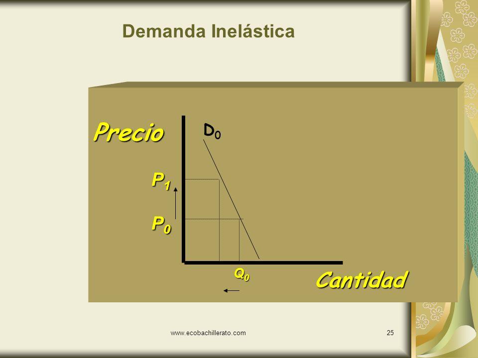 Demanda Inelástica Precio D0 P1 P0 Q0 Cantidad www.ecobachillerato.com
