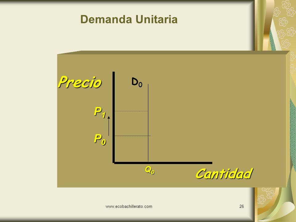 Demanda Unitaria Precio D0 P1 P0 Q0 Cantidad www.ecobachillerato.com