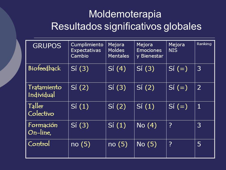 Moldemoterapia Resultados significativos globales
