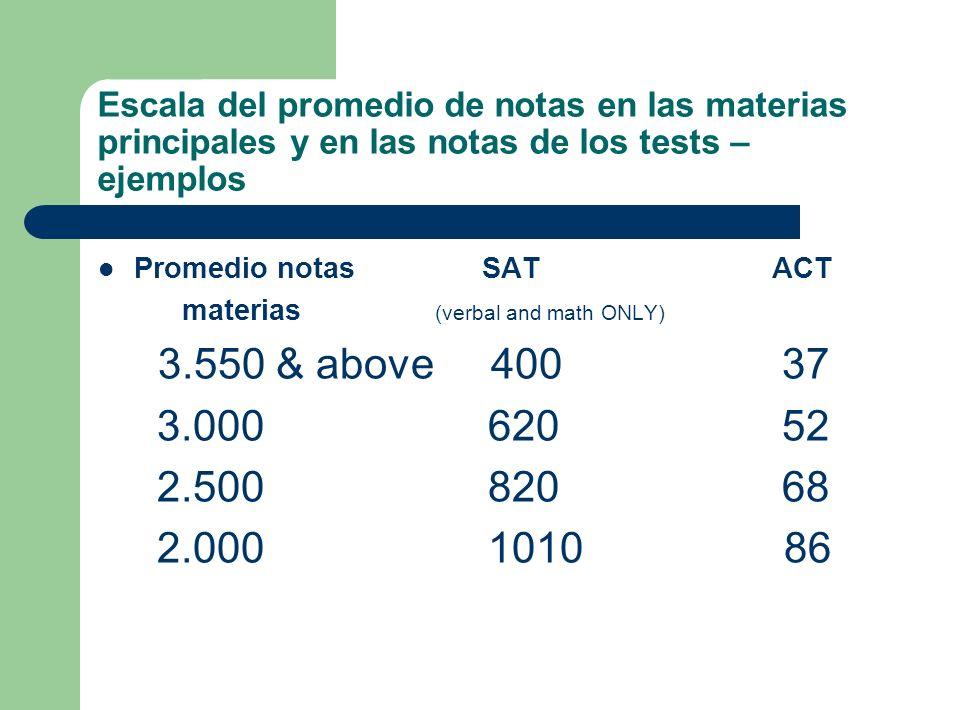 Escala del promedio de notas en las materias principales y en las notas de los tests – ejemplos