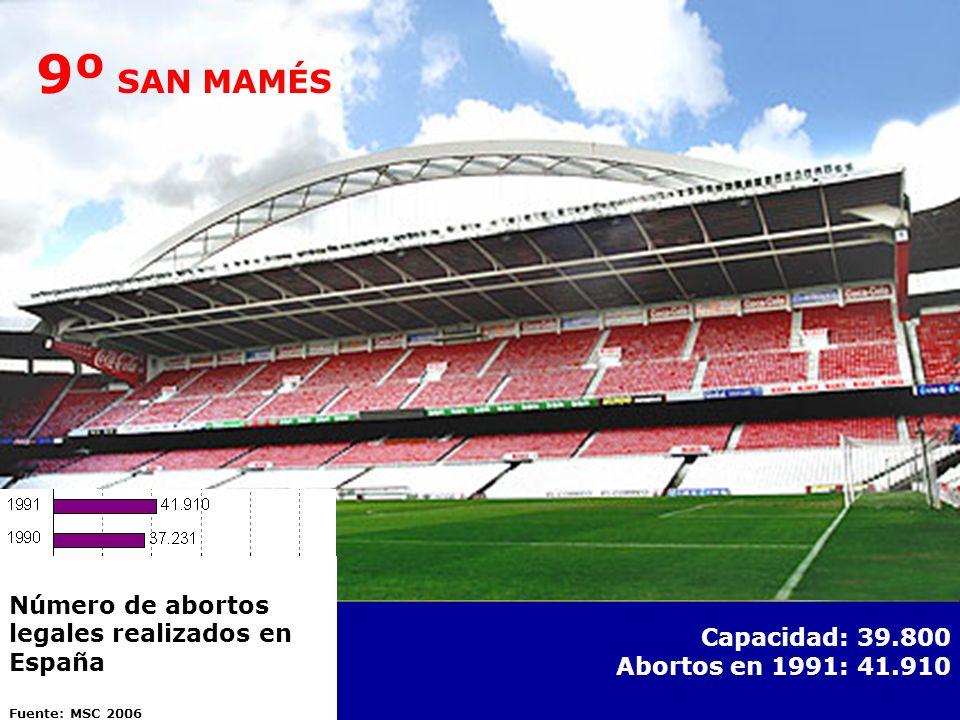 9º SAN MAMÉS Número de abortos legales realizados en España. Fuente: MSC 2006. Capacidad: 39.800.