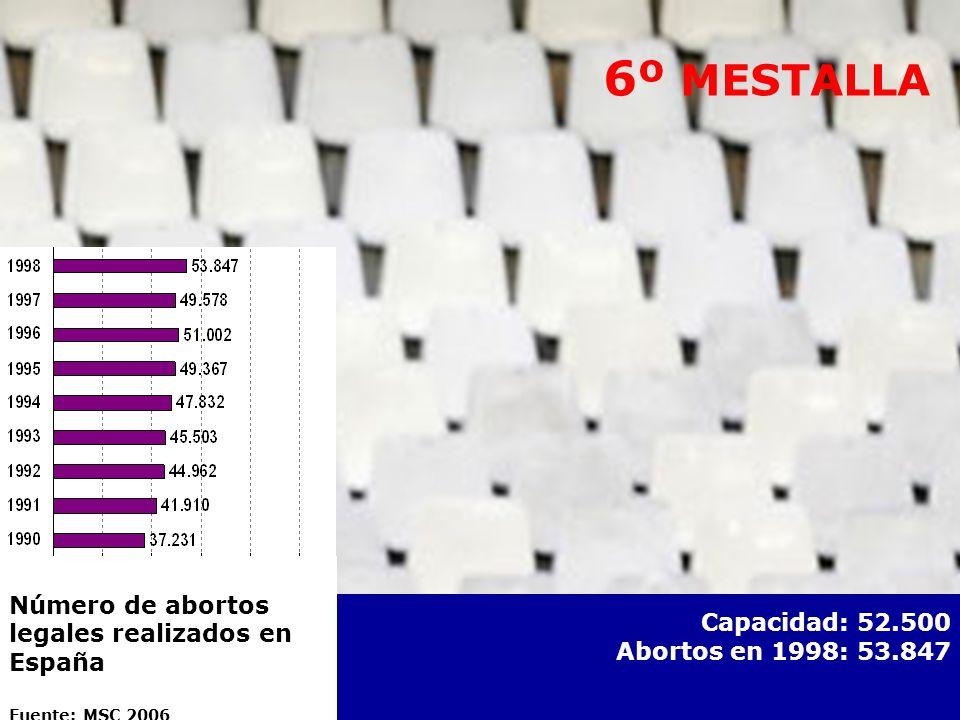 6º MESTALLA 6º MESTALLA Capacidad: 52.500 Abortos en 1998: 53.847