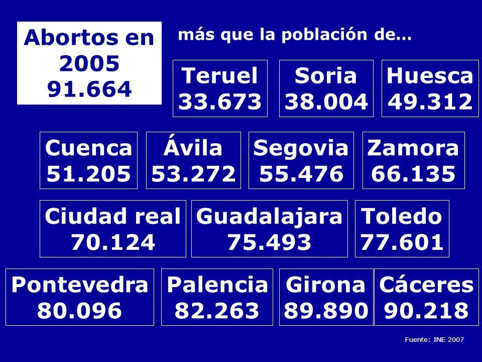 Abortos en 2005 91.664 Teruel 33.673 Soria 38.004 Huesca 49.312 Cuenca