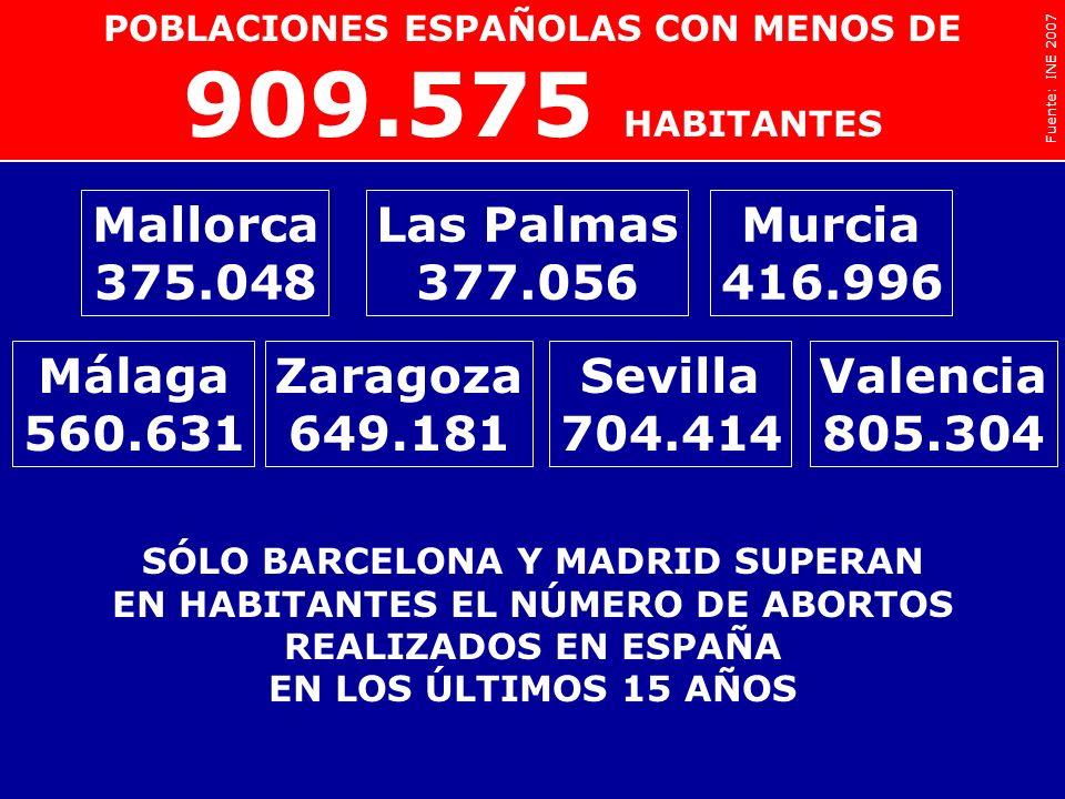909.575 Burgos 173.676 Pamplona 195.769 Santander 182.926 Mallorca