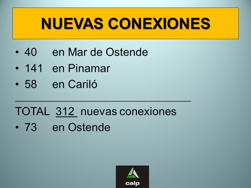 NUEVAS CONEXIONES 40 en Mar de Ostende 141 en Pinamar 58 en Cariló