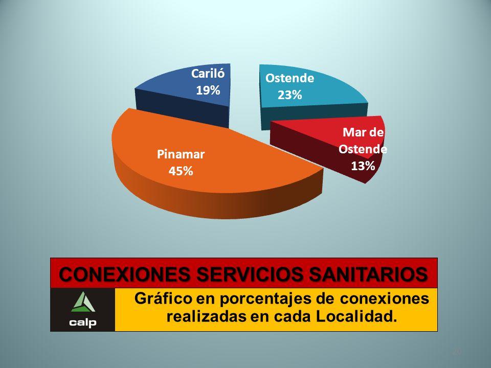 CONEXIONES SERVICIOS SANITARIOS