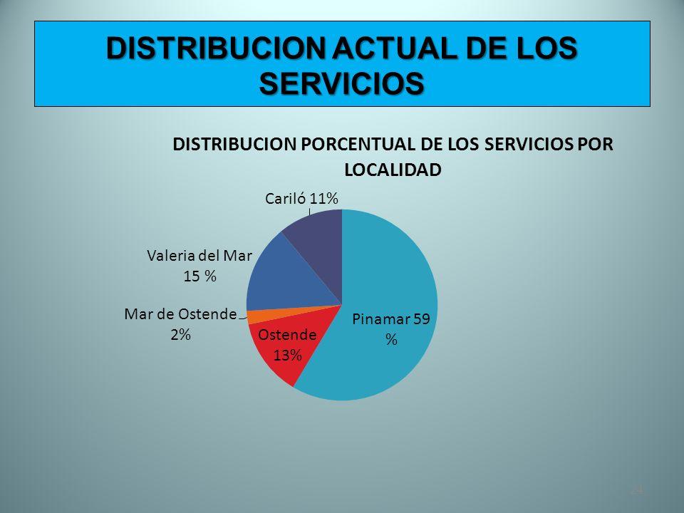 DISTRIBUCION ACTUAL DE LOS SERVICIOS