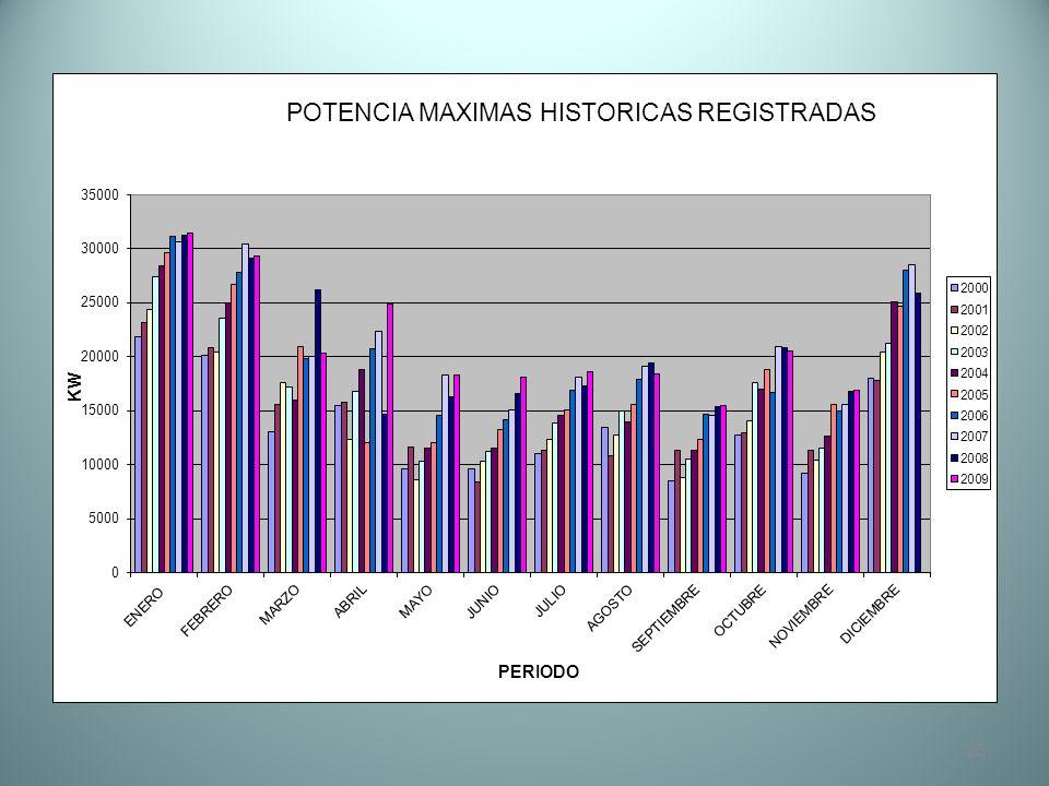 EN ENERO DEL 2009 SE GENERARON 4MW POR LO QUE EL TOTAL ES ALREDEDOR DE 35 MW EN ENERO 2010 37,6 MW