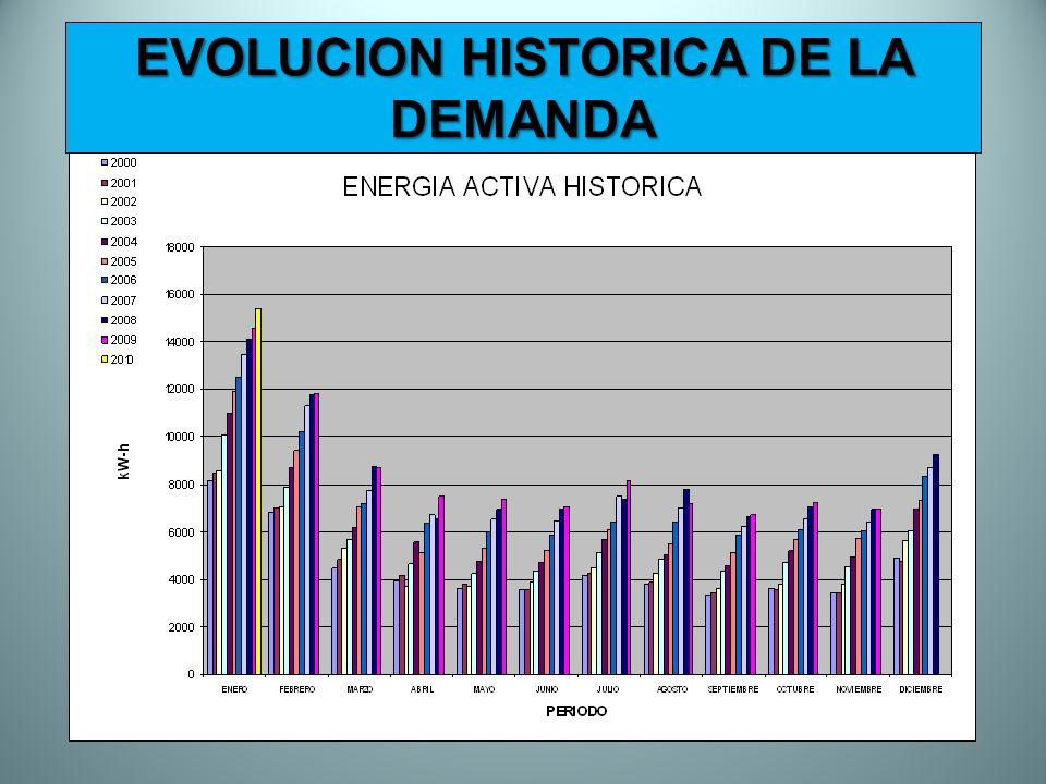 EVOLUCION HISTORICA DE LA DEMANDA