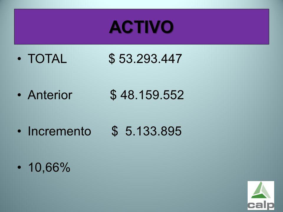 ACTIVO TOTAL $ 53.293.447 Anterior $ 48.159.552 Incremento $ 5.133.895