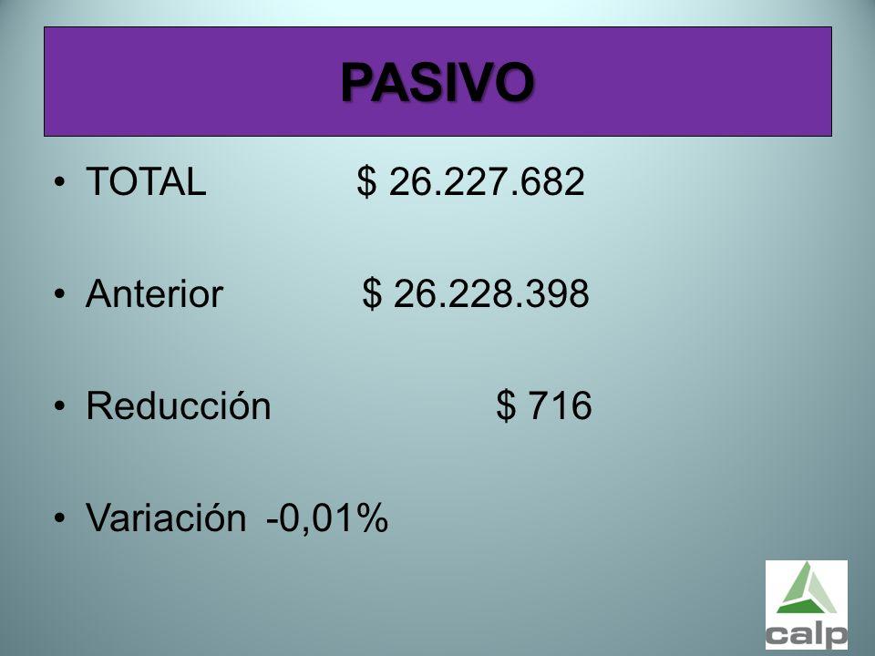PASIVO TOTAL $ 26.227.682 Anterior $ 26.228.398 Reducción $ 716