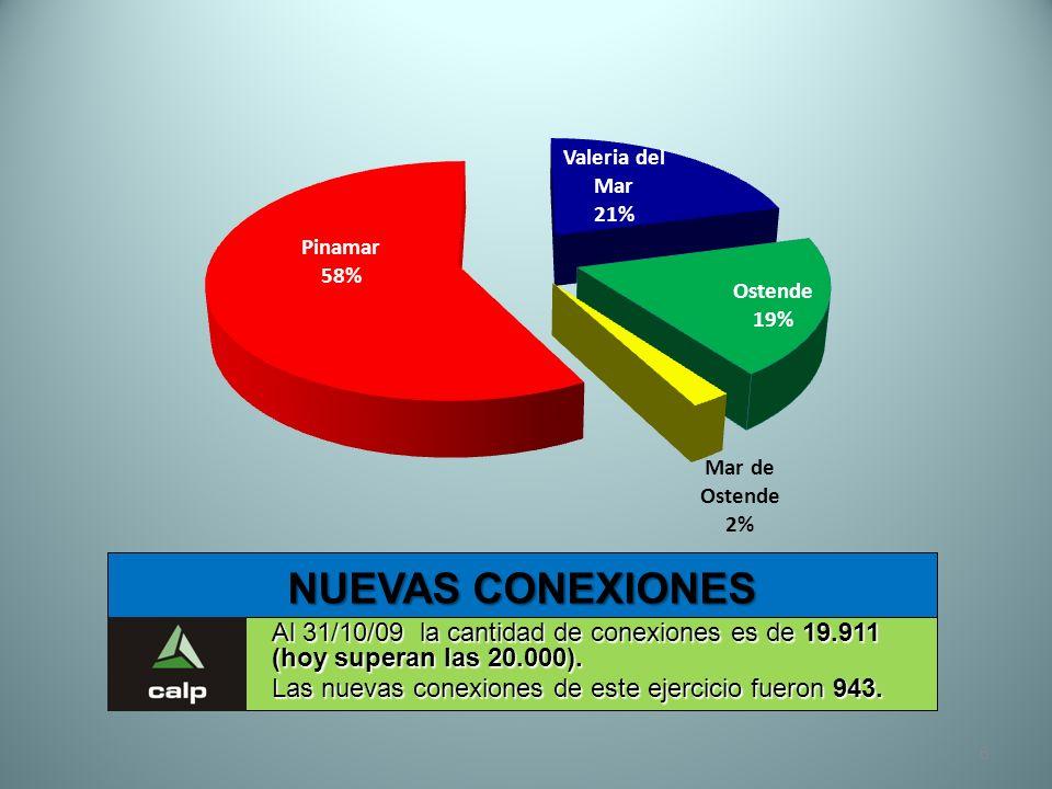 NUEVAS CONEXIONES Al 31/10/09 la cantidad de conexiones es de 19.911 (hoy superan las 20.000).