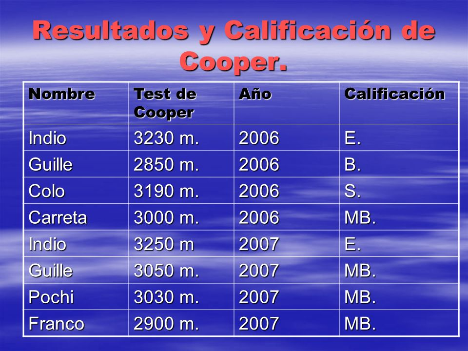 Resultados y Calificación de Cooper.