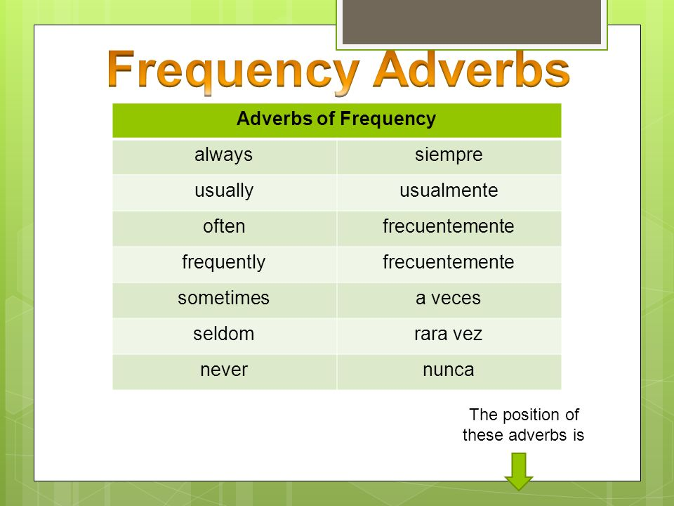 The position of these adverbs is