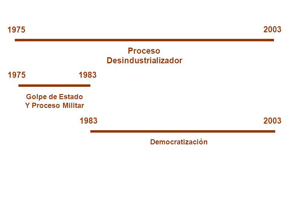 Proceso Desindustrializador