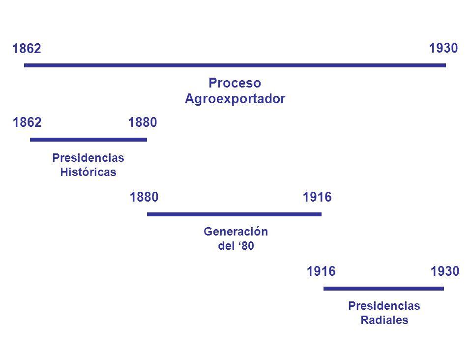 Proceso Agroexportador