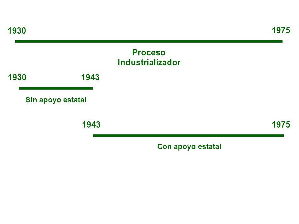 Proceso Industrializador