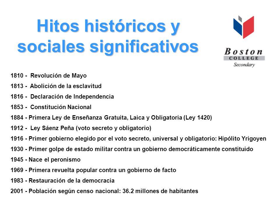 Hitos históricos y sociales significativos
