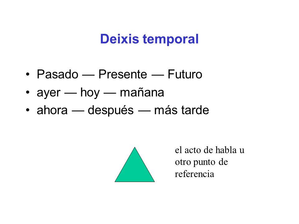 Deixis temporal Pasado — Presente — Futuro ayer — hoy — mañana