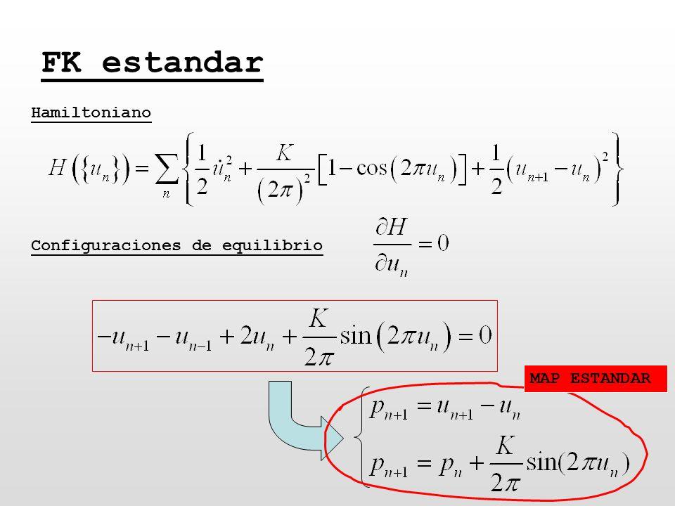 FK estandar Hamiltoniano Configuraciones de equilibrio MAP ESTANDAR