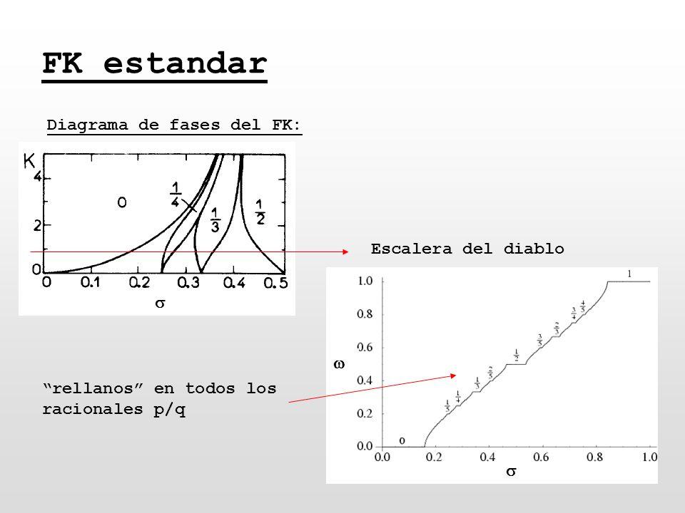 FK estandar Diagrama de fases del FK: Escalera del diablo s w