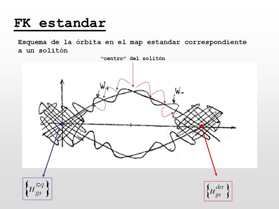 FK estandar Esquema de la órbita en el map estandar correspondiente a un solitón.