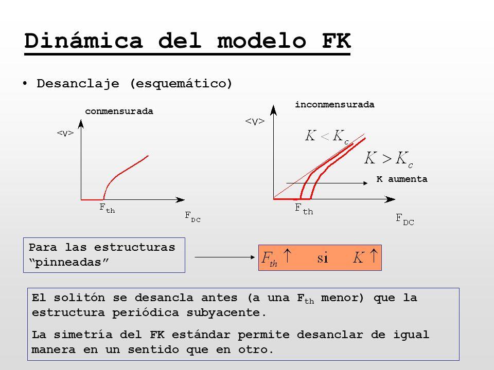Dinámica del modelo FK Desanclaje (esquemático)