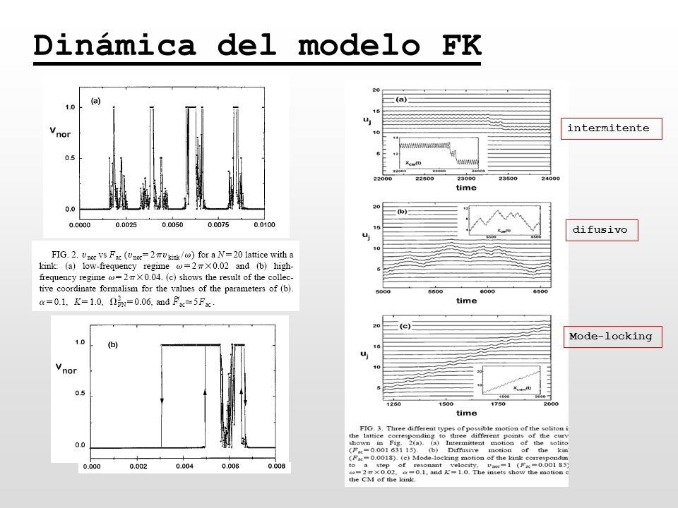 Dinámica del modelo FK intermitente difusivo Mode-locking