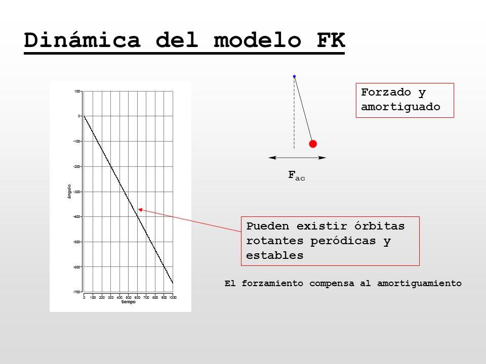 Dinámica del modelo FK Forzado y amortiguado Fac