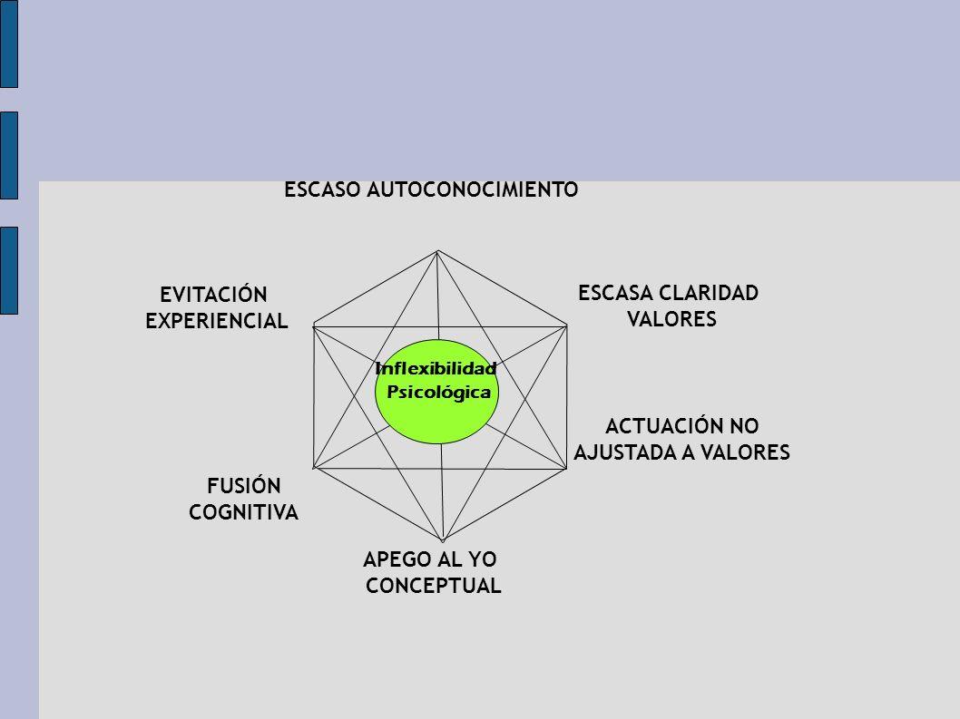 ESCASO AUTOCONOCIMIENTO ACTUACIÓN NO AJUSTADA A VALORES