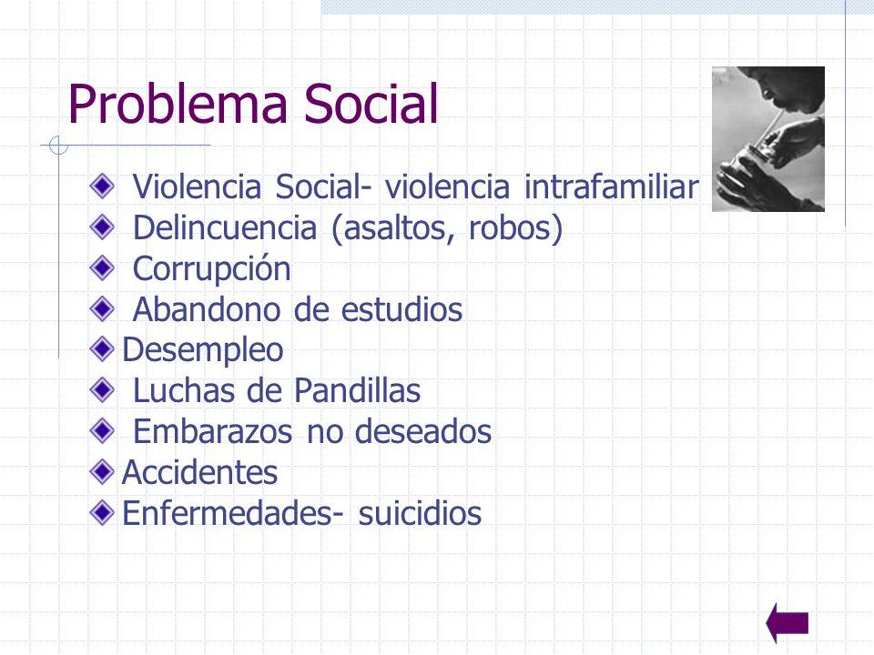 Problema Social Violencia Social- violencia intrafamiliar
