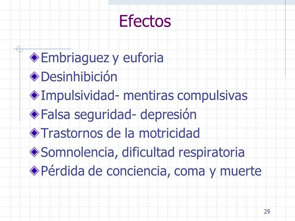 Efectos Embriaguez y euforia Desinhibición