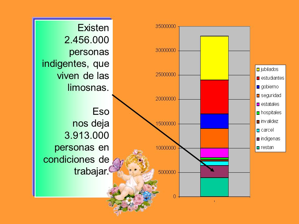 Existen 2.456.000 personas indigentes, que viven de las limosnas.