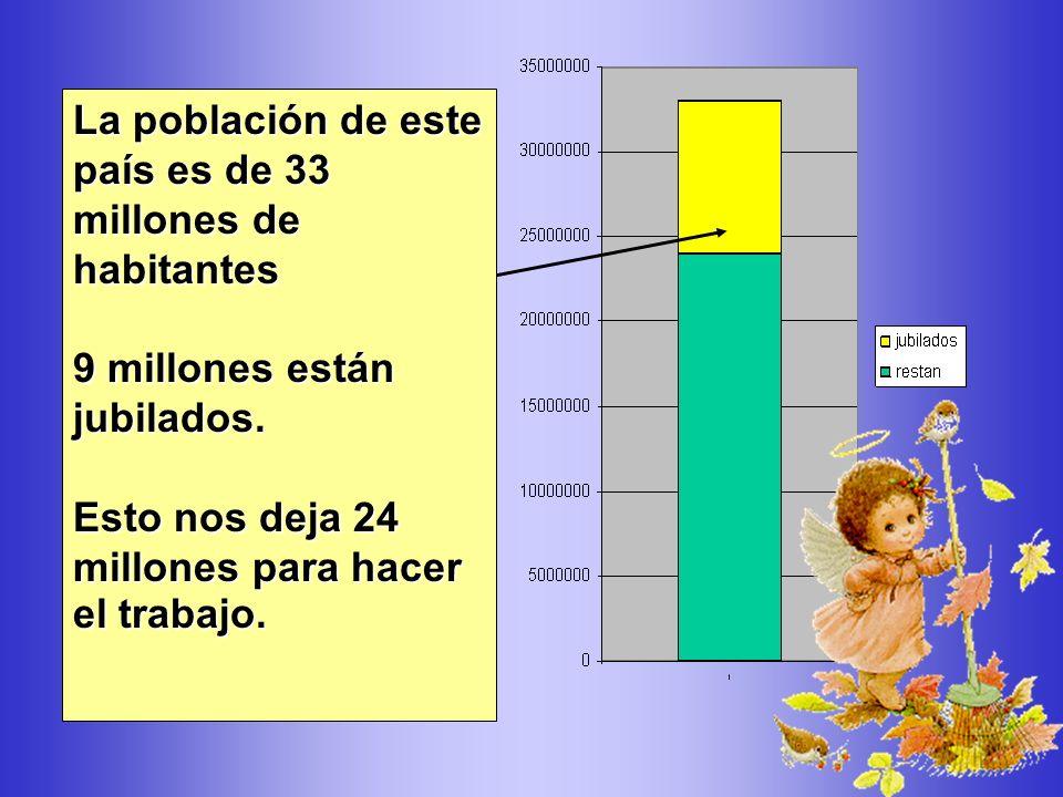 La población de este país es de 33 millones de habitantes